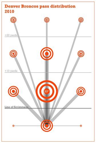 pass-chart-DEN
