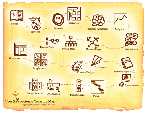 UX Deliverables Treasure Map by Semantic Studios