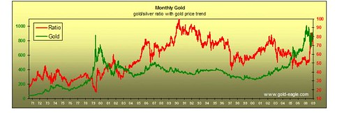 gold to silver chart