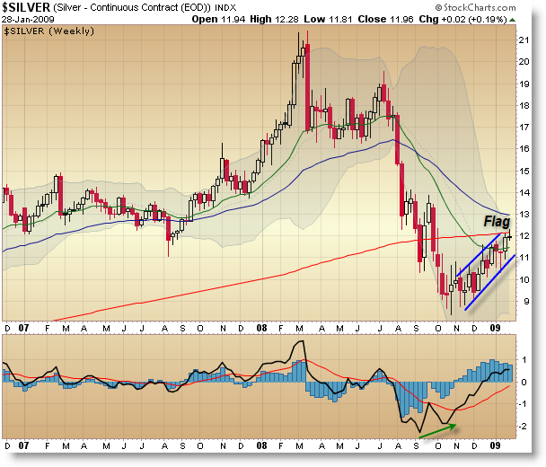 Silver Weekly