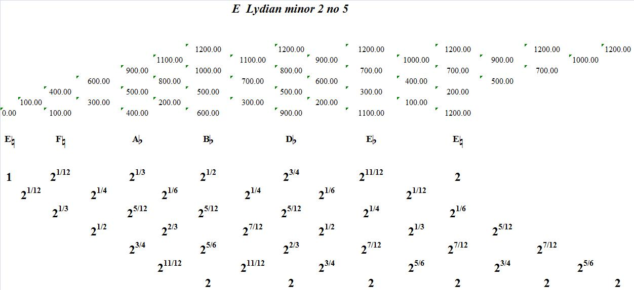 ELydianMinor2No5-interval-analysis