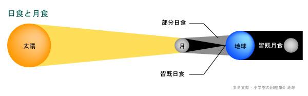 日食と月食