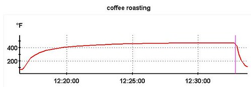 Coffee roasting temperature profile