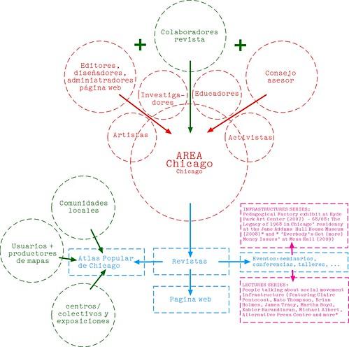 Sociograma AREA