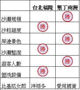 台北福隆 vs 墾丁南灣