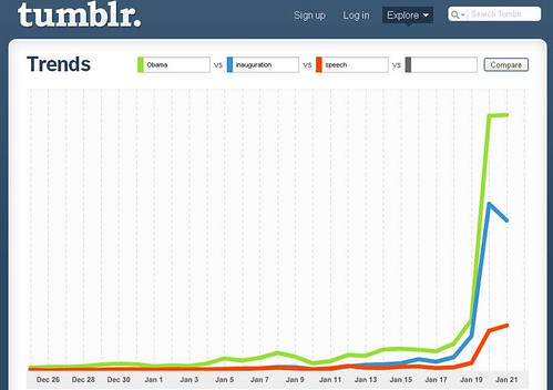 Tumblr trends: Il giuramento di Obama