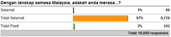 Crime perception in Malaysia
