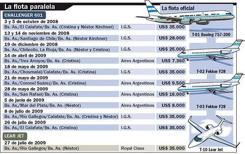 Info Aviones