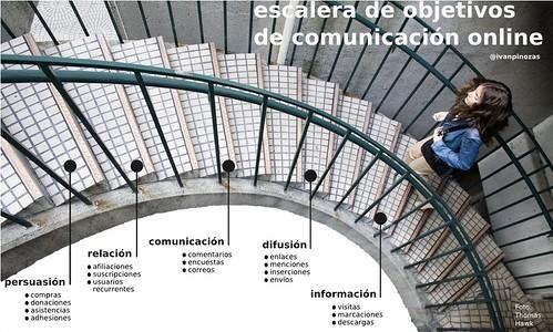 Escalera de Objetivos de Comunicacin Online