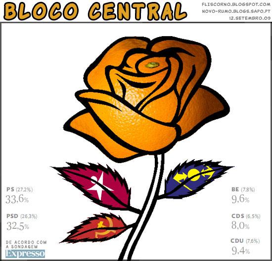 Bloco central