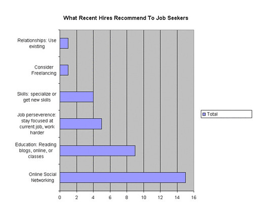 Jobs in a Recession Survey Results 5: What Recent Hires Recommend To Job Seekers
