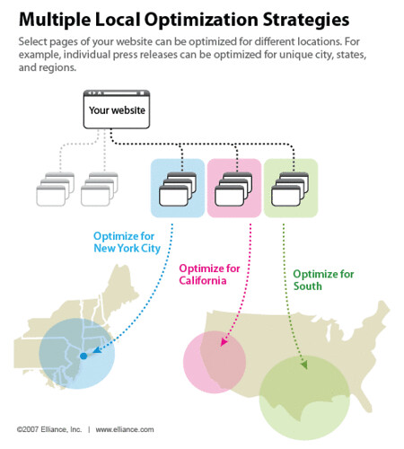 Infographic: Multiple-Local-Optimization-Strategies
