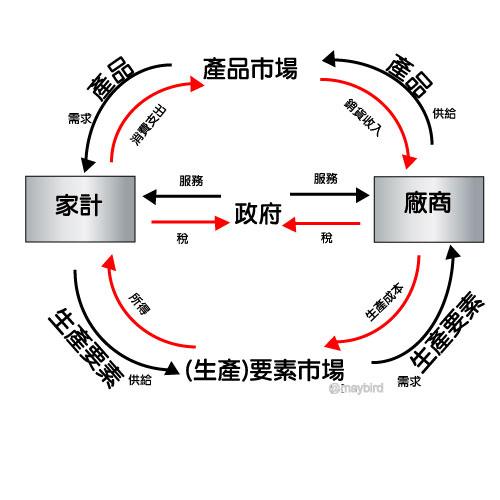 經濟循環圖.jpg