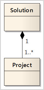 .NET Solution 與 Project 的複合結構圖
