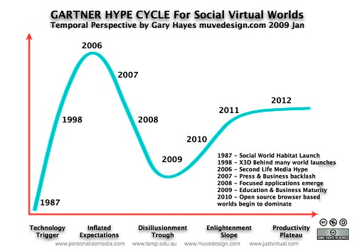 Gartner Hype Cycle SVW