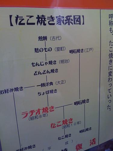 たこ焼き家系図