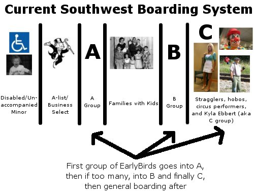 Southwest's Boarding Process
