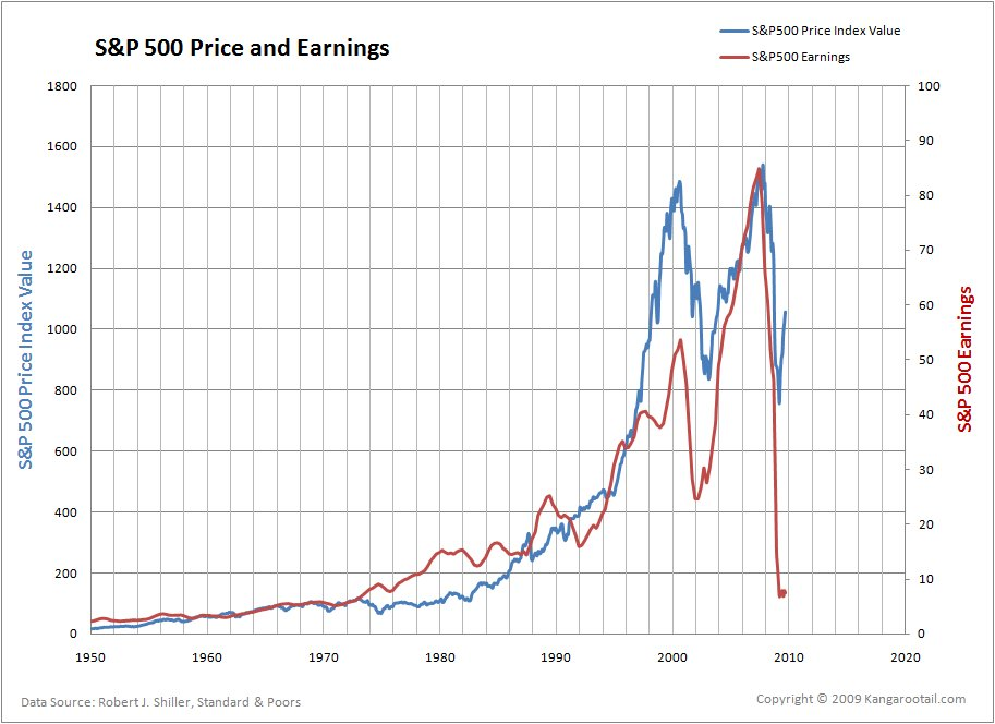 sp500-price-and-earnings-10-6-09