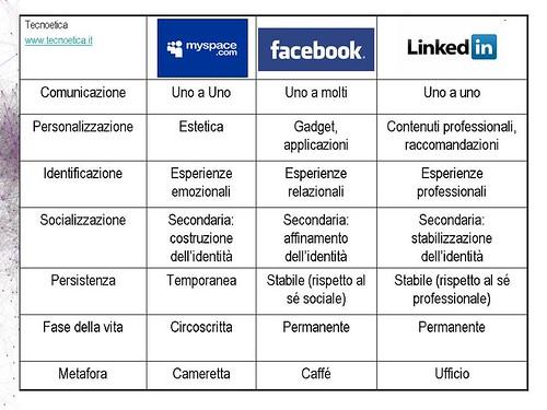Il rapporto fra social network e metafore