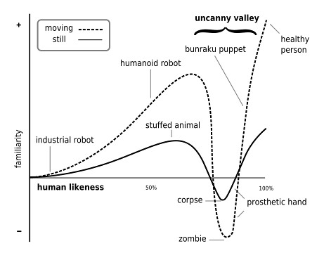 uncanny-valley