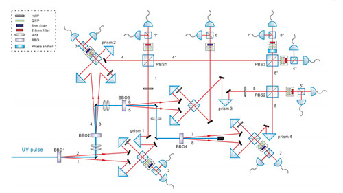 Entrelazamiento de 8 fotones
