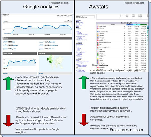 Google analytics vs. Awstats comparation