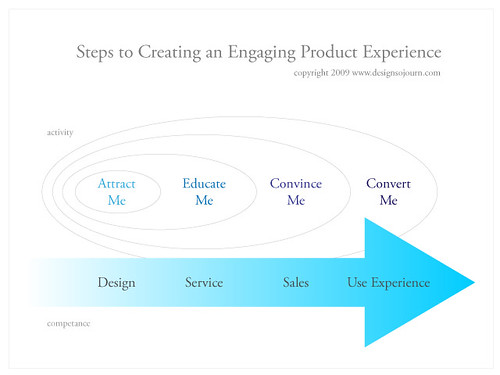 Steps to Creating an Engaging Product Experience