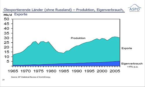 Ölexportierende Länder und deren Eigenverbrauch