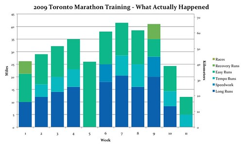 2009 Toronto Marathon Training - What Actually Happened