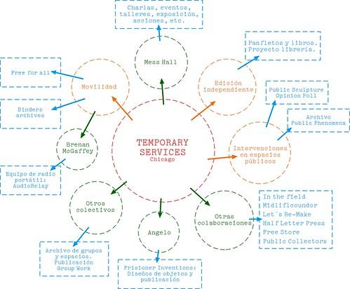 Sociograma Temporary Services