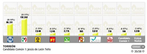 Resultados PREP Coahuila
