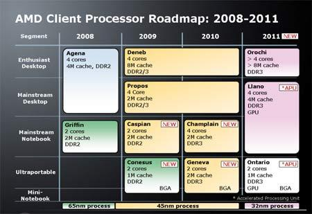 amd2008roadmapupdate450