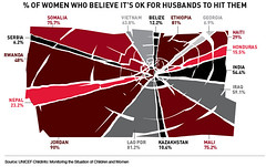 Percentage of women around the world who think it's ok for their husbands to hit them. (gurjeet kaur) Tags: