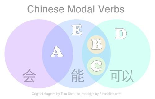 中国情态动词:维恩图