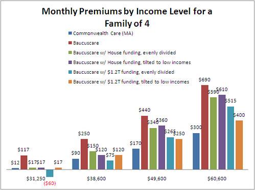 graph of premium levels