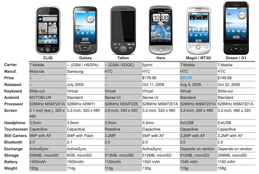 comparativa entre terminales android