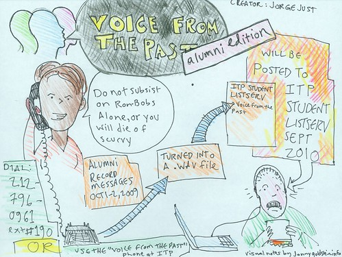 ITP 30th Anniversary  1-in-1 Visual Notes: Voice From the Past--ITP Alumni Edition