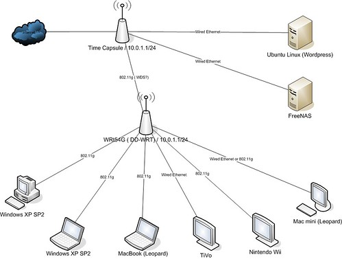 Home Network Design 1
