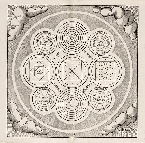 011-Figura cosmica-Le vray et methodiqve covrs de la physiqve resolvtive 1657