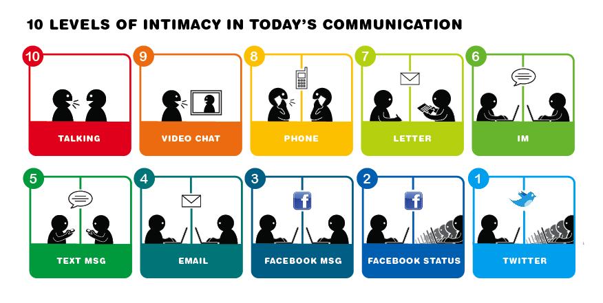 Thumb 10 niveles de intimidad en los medios de comunicación actuales