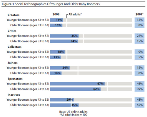 Social Technographics of older and younger Baby Boomers