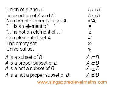 E-Math: Set Notations | singaporeolevelmaths