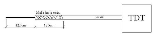 Esquema de la antena TDT cutre