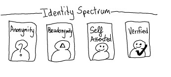 Spectrum of ID