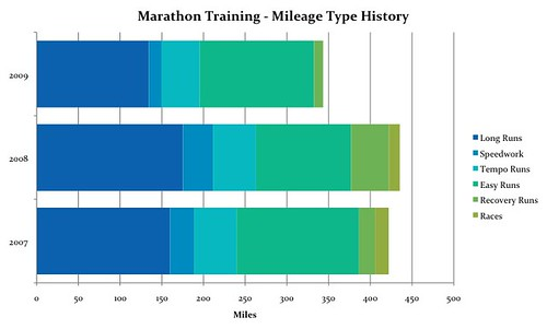 Marathon Training - Mileage Type History