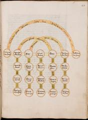 Tree of affinity, ca. 1470