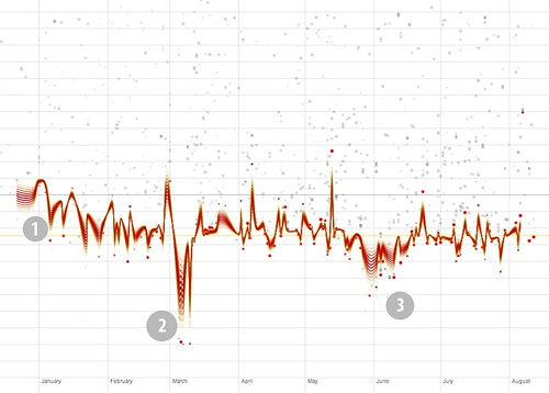 Twittergrams: Morning Tweet Graph