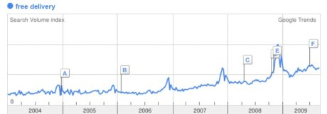 Google Trends searches for free delivery