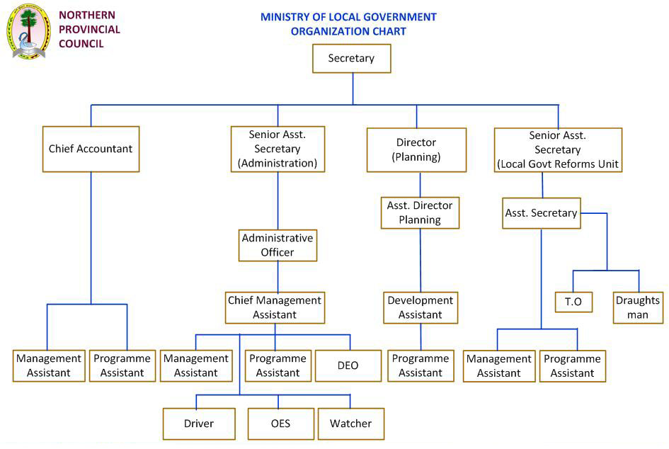 ministries ministry foreign affairs contents organisational structure regional departments