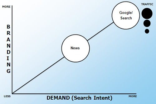 Social News Sites & Search